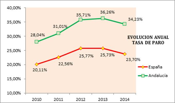 Valoración de la organización empresarial andaluza sobre los datos de la Encuesta de Población Activa de 2014