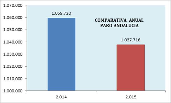 Valoración de la organización empresarial andaluza sobre los datos publicados por el Servicio Público de Empleo Estatal del mes de enero