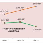 EL MERCADO LABORAL MEJORA EN ANDALUCÍA, AUNQUE CON LENTITUD