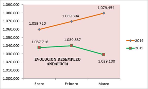 Valoración de la Confederación sobre los datos publicados por el Servicio Público de Empleo Estatal del mes de marzo
