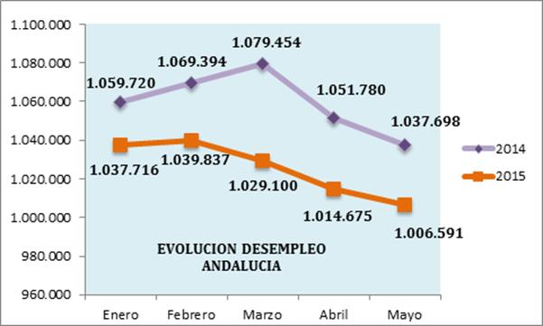 Valoración de la organización empresarial andaluza sobre los datos publicados por el SEPE del mes de mayo