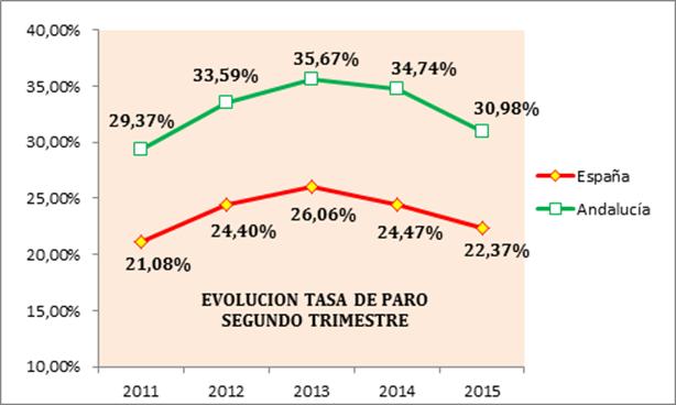 Valoración de la organización empresarial andaluza sobre los datos de la Encuesta de Población Activa del segundo trimestre de 2015