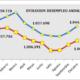 Valoración de la organización empresarial andaluza sobre los datos publicados por el Servicio Público de Empleo Estatal del mes de octubre