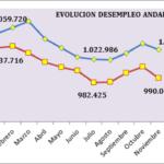 EL EMPLEO EN ANDALUCÍA CONSOLIDA SU TENDENCIA POSITIVA Y DE MEJORA EN TODOS LOS SECTORES