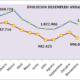 Valoración de la organización empresarial andaluza sobre los datos publicados por el Servicio Público de Empleo Estatal del mes de noviembre