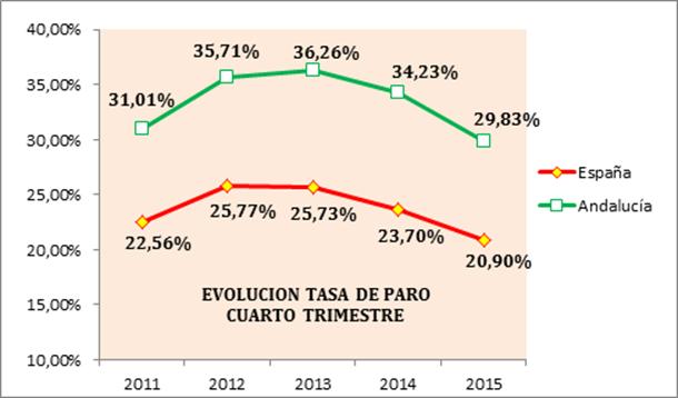 La organización empresarial andaluza valora positivamente los datos del mercado laboral