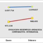 EL SECTOR AGRÍCOLA ROMPE LA TENDENCIA POSITIVA DEL MERCADO LABORAL EN ANDALUCÍA