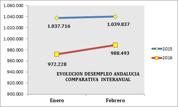 Valoración de CEA sobre los datos publicados por el Servicio Público de Empleo Estatal del mes de febrero
