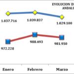EL INCREMENTO DE LA ACTIVIDAD ECONÓMICA SE TRADUCE EN LA MEJORA DEL MERCADO LABORAL ANDALUZ