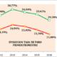 La organización empresarial andaluza valora positivamente la evolución favorable del mercado laboral