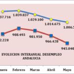 POSITIVA MEJORA GENERALIZADA DEL MERCADO LABORAL DE ANDALUCÍA