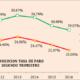 Valoración de la organización empresarial andaluza sobre los datos de la Encuesta de Población Activa del segundo trimestre de 2016