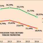 LA MEJORÍA DEL EMPLEO NECESITA ESTABILIDAD POLÍTICA Y AVANZAR EN LAS REFORMAS