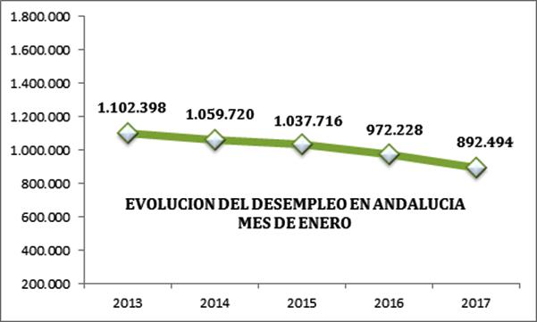 Valoración de CEA de los datos publicados por el Servicio Público de Empleo Estatal del mes de enero