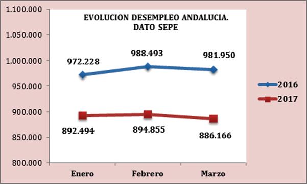 Valoración de CEA de los datos publicados por el Servicio Público de Empleo Estatal del mes de marzo