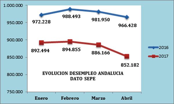 Valoración de CEA de los datos publicados por el Servicio Público de Empleo Estatal del mes de abril