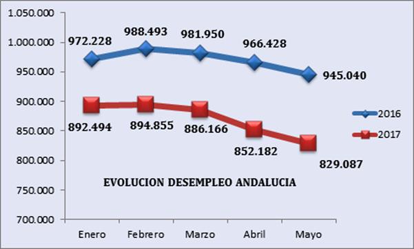 Valoración de CEA de los datos publicados por el Servicio Público de Empleo Estatal del mes de mayo