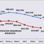 CEA CONSIDERA NECESARIO MOVILIZAR TODOS LOS RECURSOS POLÍTICOS, INSTITUCIONALES Y SOCIALES PARA CONSOLIDAR EL EMPLEO