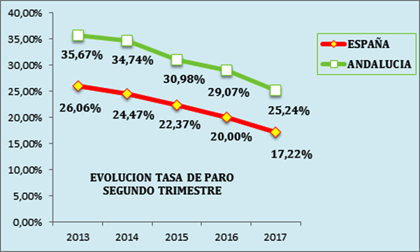 Valoración de CEA sobre los datos de la Encuesta de Población Activa del segundo trimestre de 2017