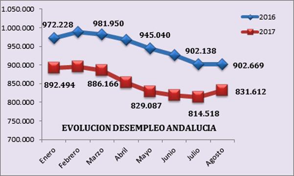 Valoración de CEA de los datos publicados por el Servicio Público de Empleo Estatal del mes de agosto