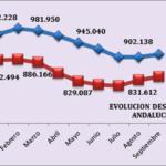 CEA CONSIDERA QUE HAY QUE COLOCAR LA CREACIÓN DE EMPLEO EN EL CENTRO DEL DEBATE POLÍTICO Y SOCIAL