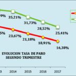 CEA CONSIDERA FAVORABLE LOS DATOS INTERANUALES DE LA EPA A PESAR DEL DESCENSO DEL EMPLEO EN EL ÚLTIMO TRIMESTRE