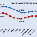 Evolución Desempleo Andalucía Noviembre 17