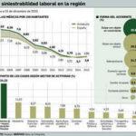 Las bajas laborales en Andalucía se sitúan por debajo de la media española.