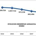 CEA CONSIDERA POSITIVA LA EVOLUCIÓN INTERANUAL DEL EMPLEO EN ANDALUCÍA, A PESAR DEL PARO ESTACIONAL DE ENERO