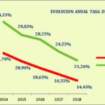 CEA valora positivamente los resultados de la EPA pero advierte que la creación de empleo sigue siendo la prioridad en Andalucía