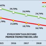 CEA valora positivamente los datos de empleo y paro del primer trimestre del año en Andalucía