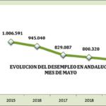 CEA apuesta por seguir impulsando el empleo en Andalucía