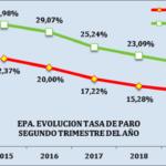 CEA destaca el hecho de que Andalucía lidere la caída interanual del paro en España