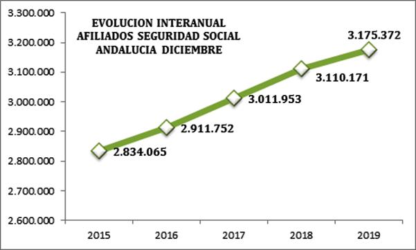 Los empresarios están preocupados por la desaceleración del empleo en Andalucía