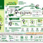 CEA se suma a la Red de Ganadores para el fomento del patrocinio deportivo en Andalucía